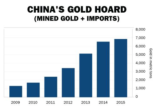 Chinas Goldschatz